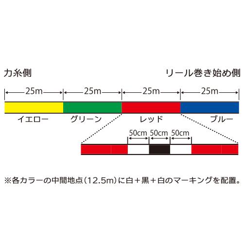 25m×4color
